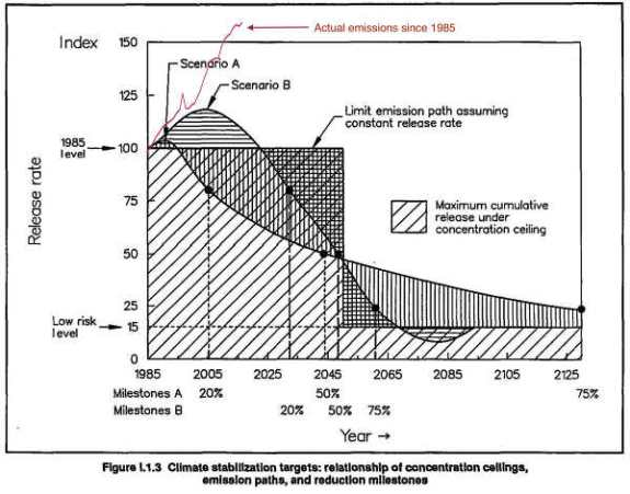 Spanning from the 80th of last century into our planetary future: CO2 Release rates vs time @ low risk levels: Scheme of PROPOSED Climate stabilisation targets: relationship of concentration ceilings, emission paths, and reduction milestones: Brad Johnson - @climatebrad March 19th 2019: Note, this was a quick scale-and-overlay job from https://www.ipcc.ch/site/assets/uploads/2018/12/UNEP-1.pdf … onto http://hillheat.com/files/1989_Warmingfatetowarminglimitbook.pdf … so please don't take this as exactly right. In 2017, global GHG emissions were about 57% higher than they were in 1985...