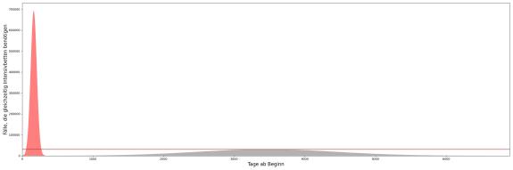 -stichwort: #FlattenTheCurve - Das hier ist der realistischere vergleich der kurven zur eindämmung sodass das gesundheitssystem NICHT ausfällt! -stichwort: #FlattenTheCurve