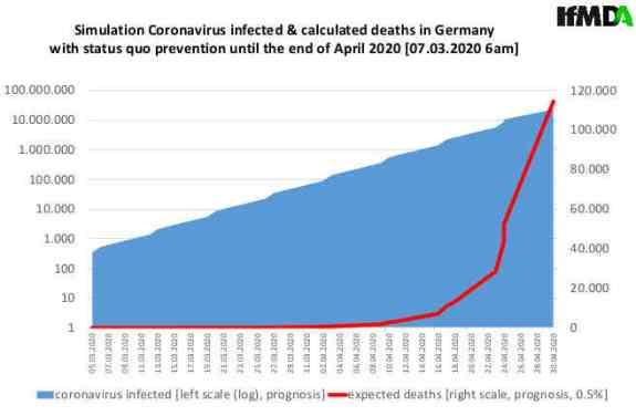 Das Institut für Mikrodaten-Analyse hat heute am 07.März 2020 eine Prognose der Todesrate in Deutschland bis Ende April 2020 erstellt:Also knapp 120.000 Tote.Die Mortalität wird mit 0,5 Prozent recht niedrig angesetzt, die WHO geht von 3,4 Prozent aus Quelle: https://ifmda.de/assets/07-03-2020-prognose-coronavirus.pdf
