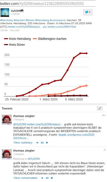 """thomas ziegler @biopilzReplying to @Xy5Z89grafik leider trügerisch falsch: """"...Wir können nicht ins Blaue hinein testen, dafür haben wir in Deutschland gar nicht die Kapazitäten""""..(Heinsberger Landrat) ... 4von5 sind praktisch-symptomfreie überträger daher sind die TATSÄCHLICHEN infizierten-zahlen weiterhin exponentiell!@Xy5Z89 twitter.com/Xy5Z89/status/… grafik seit letztem knick makulatur! bei 4 von 5 praktisch-symptomfreien überträgern BLEIBT die TATSÄCHLICHE vermehrungsrate der INFIZIERTEN weiterhin praktisch EXPONENTIELL ansteigend...!!"""